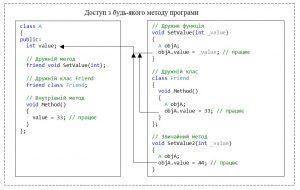 C++. Модифікатор доступу public. Доступ до елементу класу з будь-якого методу в програмі