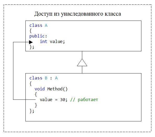 С++. Модификатор доступа public. Доступ из унаследованного класса