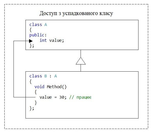 C++. Модифікатор доступу public. Доступ з успадкованого класу