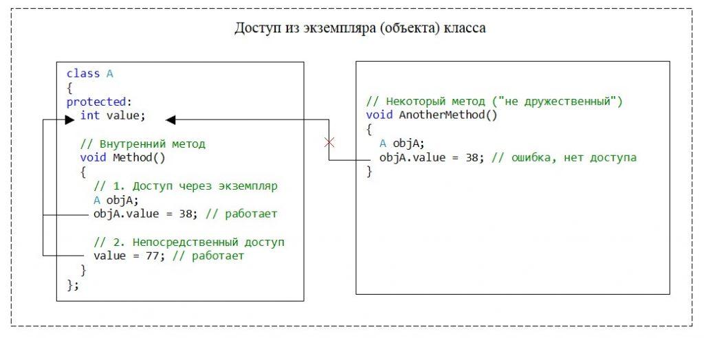 """C++. Модификатор доступа protected. Нет доступа из экземпляра класса, если этот экземпляр создан в """"недружественном"""" методе"""