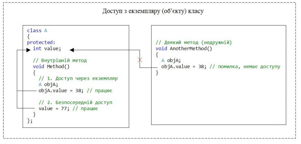 """C++. Модифікатор доступу protected. Немає доступу з екземпляру класу, якщо цей екземпляр створено в """"недружньому"""" методі"""