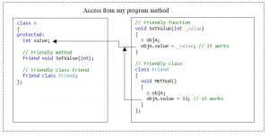 """C++. The protected access modifier. Access from """"friendly"""" methods and methods of """"friendly"""" classes"""
