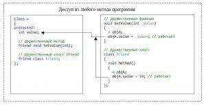 """C++. Модификатор доступа protected. Доступ из """"дружественных"""" методов и методов """"дружественных"""" классов"""