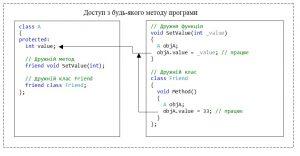"""C++. Модифікатор доступу protected. Доступ з """"дружніх"""" методів та методів """"дружніх"""" класів"""