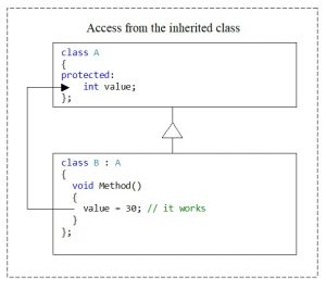 C++. The protected access modifier. Access from methods of an inherited class