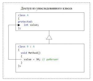 C++. Модификатор доступа protected. Доступ из методов унаследованного класса