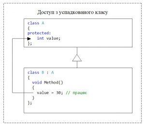 C++. Модифікатор доступу protected. Доступ з методів успадкованого класу
