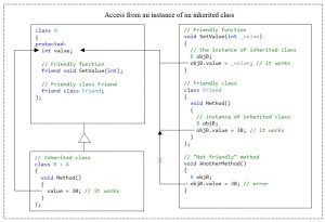 C++. The protected access modifier. No access from inherited class instances