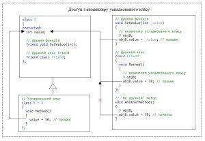 C++. Модифікатор доступу protected. Немає доступу з екземплярів успадкованого класу