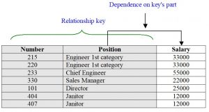 Databases. Partial dependence of the non-key attribute on the key of the relationship