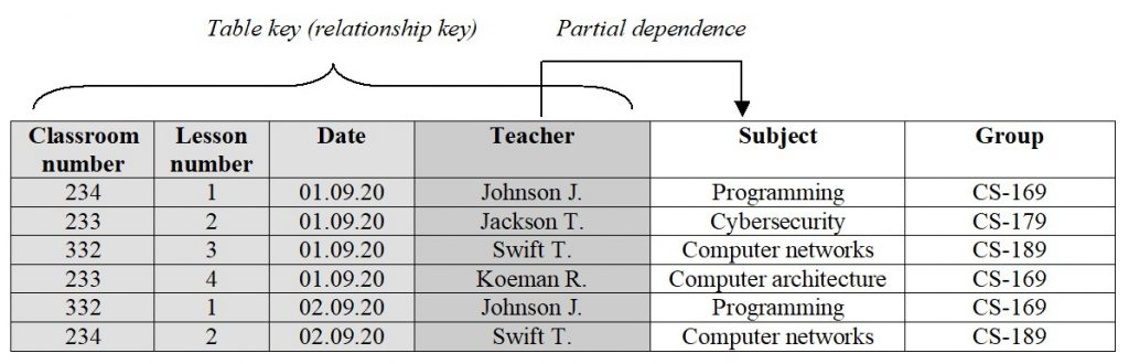 Databases. Partial dependence of the non-key attribute on the relationship key