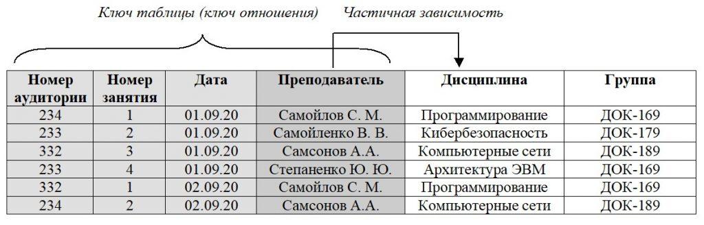 Базы данных. Нормализация. Частичная зависимость неключевого атрибута от ключа отношения