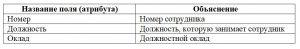 Таблица учета сотрудников