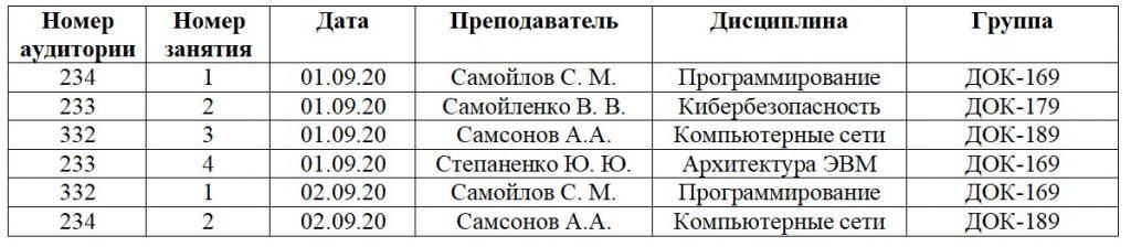 Базы данных. Таблица учета прочтенных занятий