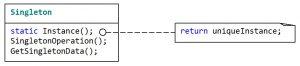 Структурная схема паттерна Singleton