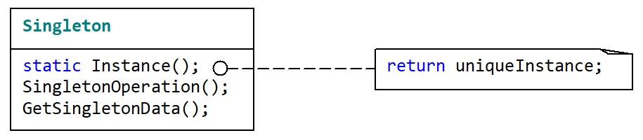 Упрощенная структура паттерна Singleton