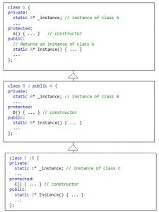 The Singleton pattern. Class hierarchy. Static methods Instance() in classes. Implementation in C++