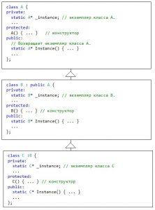Паттерн Singleton. Схема решения задачи на C++. Случай наследования классов