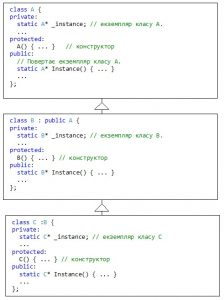 Паттерн Singleton. Структура у випадку успадкування класів. Реалізація на C++