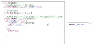 The structure of the Singleton pattern with reference to the Java-code