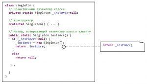 Структура паттерна Singleton с привязкой к Java-коду