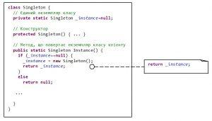 Структура паттерну Singleton з прив'язкою до Java-коду