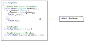 The structure of the Singleton pattern. Example in C#