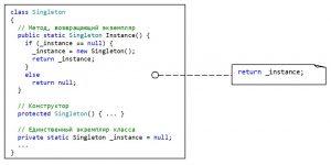 Структура паттерна Singleton. Пример на C#