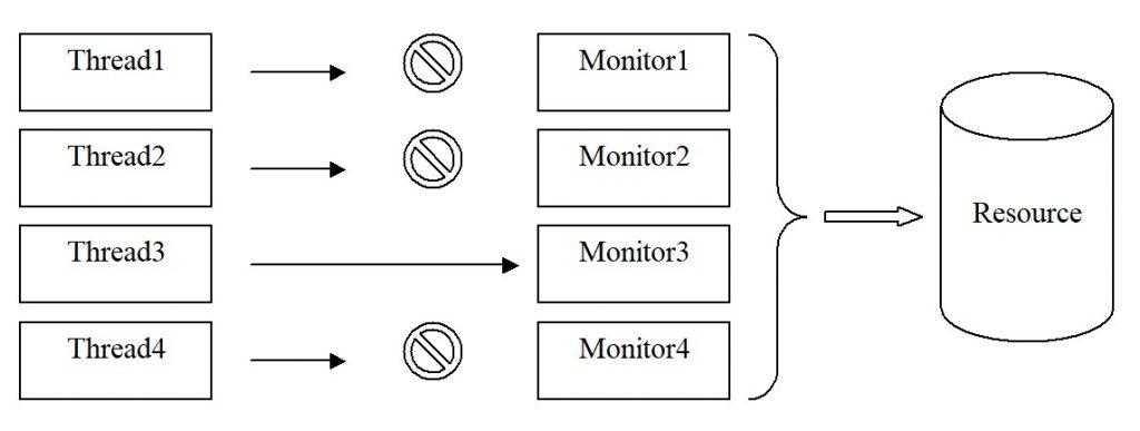 Java. Потоки виконання. Монітор. Доступ до спільного ресурсу.