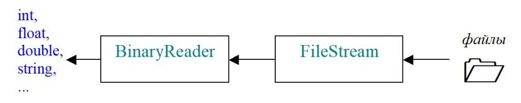 C#. Взаимодействие класса BinaryReader с файлом с помощью класса FileStream