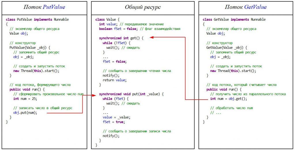 Java. Потоки выполнения. Взаимодействие между параллельными потоками