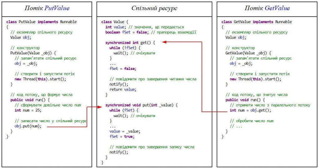 Java. Потоки виконання. Взаємодія між паралельними потоками