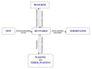 Java. Потоки виконання. Схема зміни станів потоку виконання