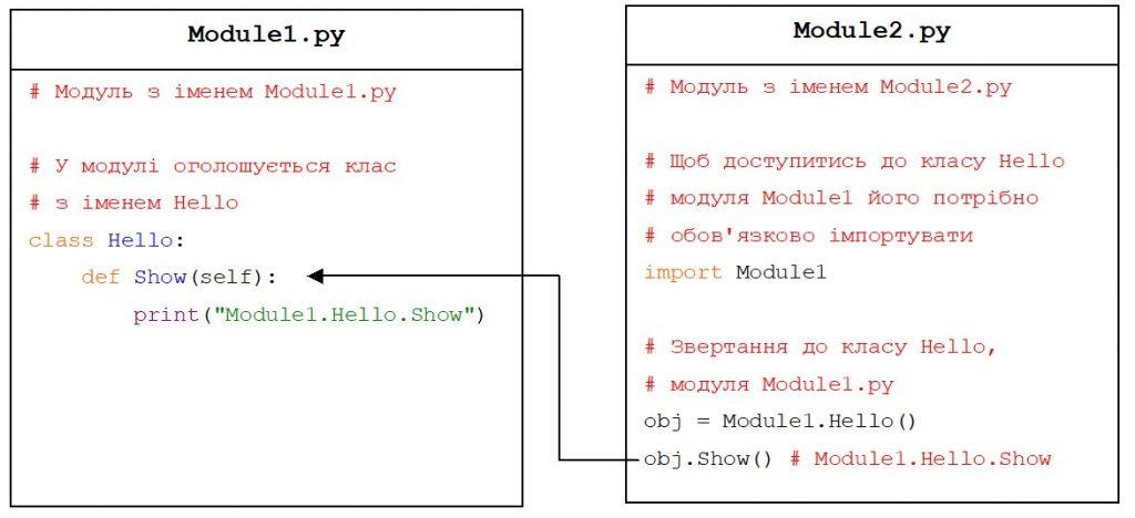Python. Звертання до класу з іншого модуля