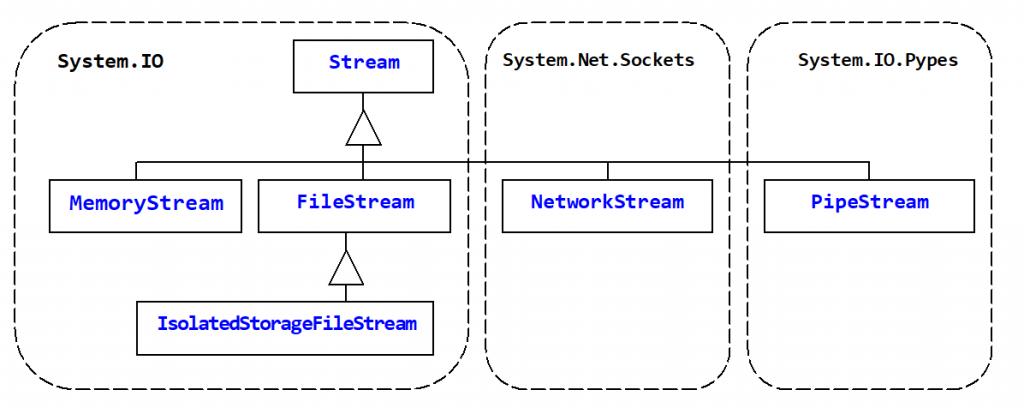 C#. Ієрархія потоків з опорними сховищами