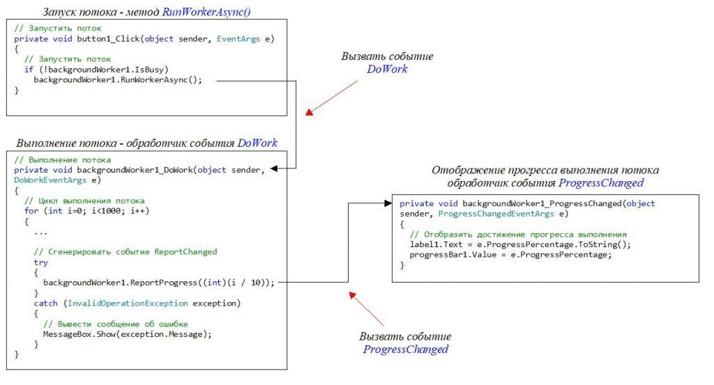 C#. Windows Forms. Элемент управления BackgroundWorker. Визуализация прогресса выполненных работ