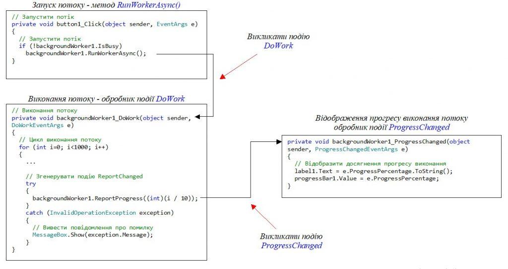 C#. Windows Forms. Елемент управління BackgroundWorker. Візуалізація прогресу виконаних робіт