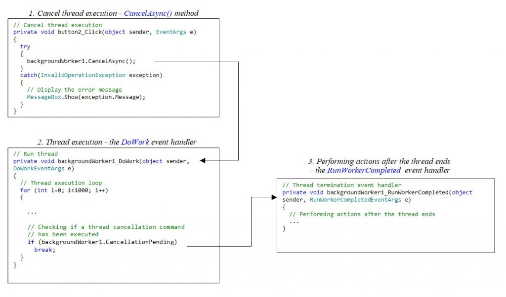 C#. Windows Forms. BackgroundWorker class. Cancel execution of the thread