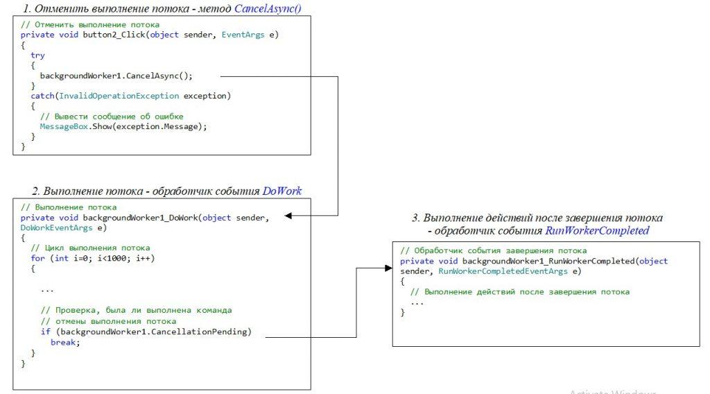 C#. Windows Forms. Класс BackgroundWorker. Отмена выполнения потока