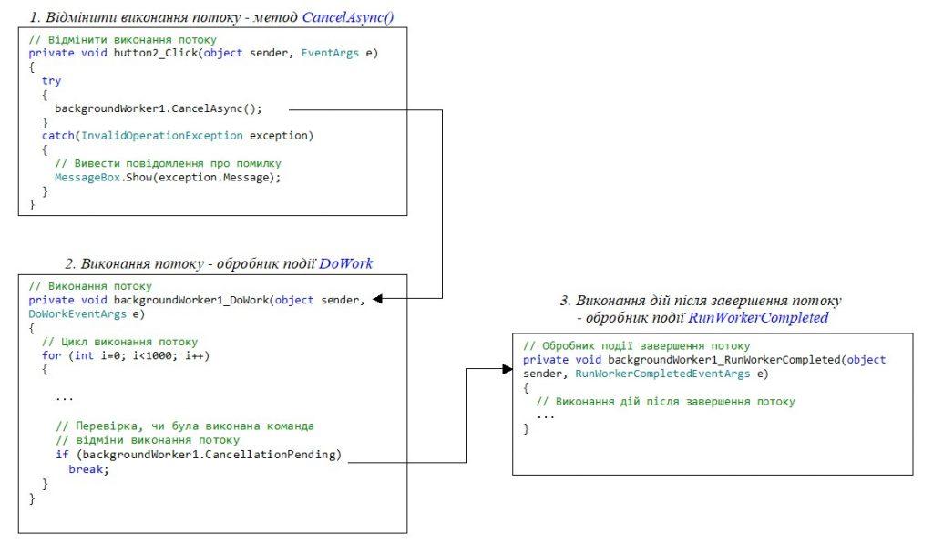 C#. Windows Forms. Клас BackgroundWorker. Відміна виконання потоку.