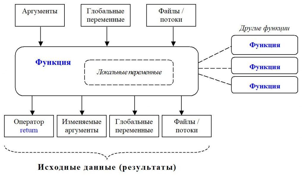 Python. Взаимодействие функции с внешними частями программы
