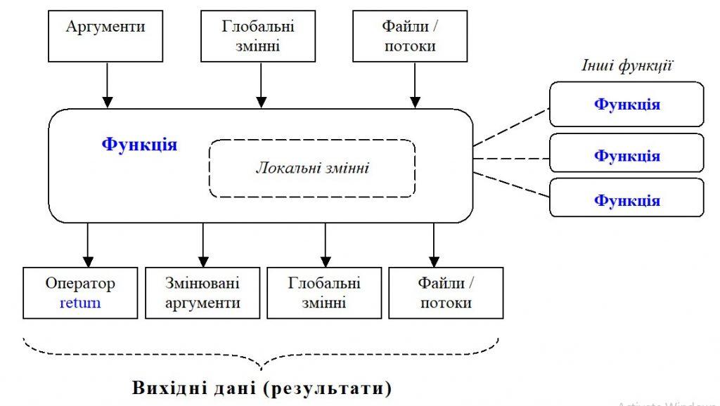 Python. Взаємодія функції з зовнішніми частинами програми
