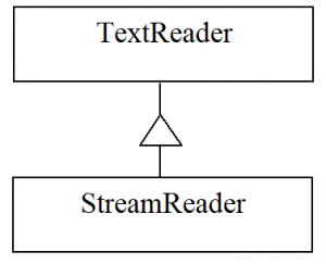 C# .NET. The TextReader and StreamReader classes