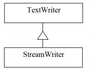 C#. Класи TextWriter та StreamWriter