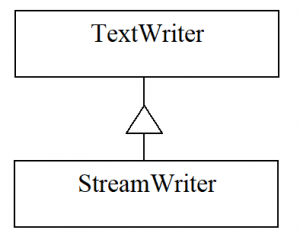 Classes TextWriter and StreamWriter