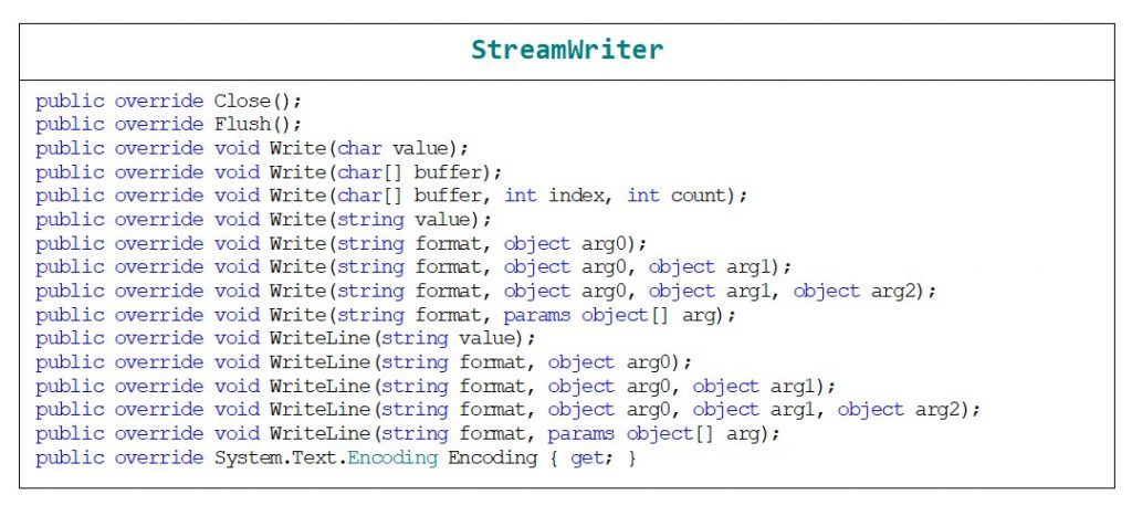 C#. A list of the main methods and properties that the StreamWriter class inherits from the TextWriter class