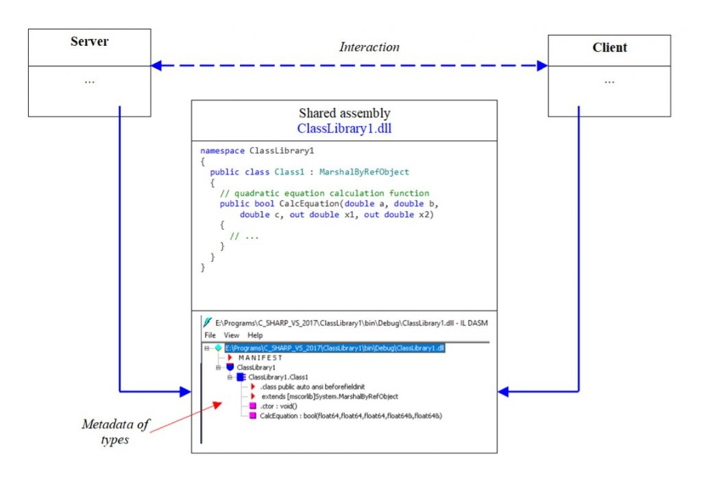 C# .NET. Communication between client and server using co-assembly metadata