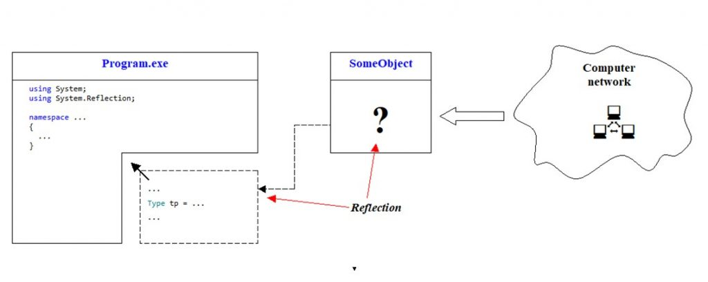 C# .NET. Inspecting an object using reflection