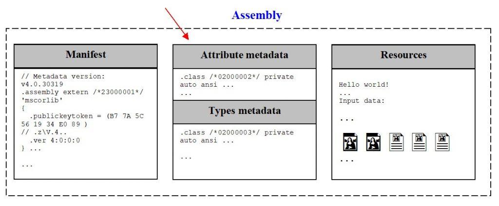 Атрибуты. Дополнение сборки метаданными атрибутов