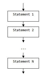 Programming. Geometric designation of the process